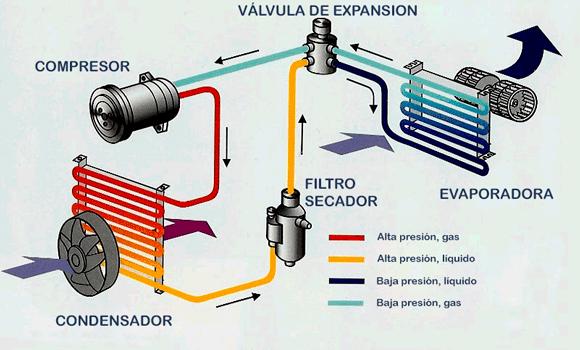 Circuito de funcionamiento de un aire acondicionado